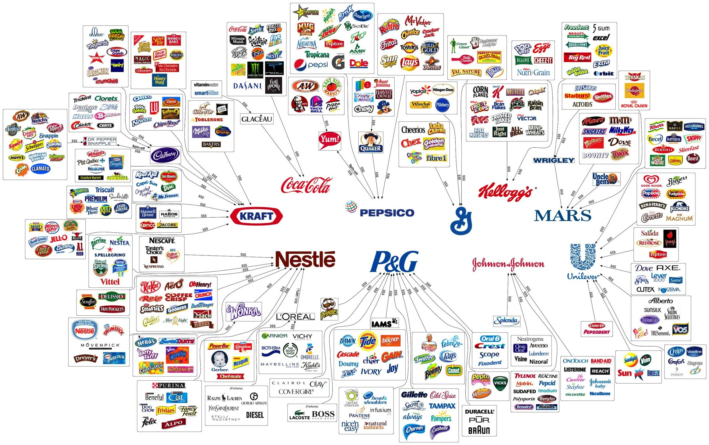who owns everything